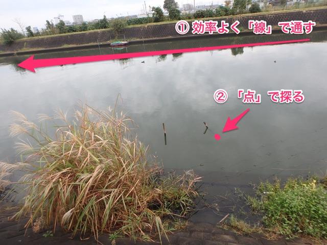 線の釣り 点の釣り